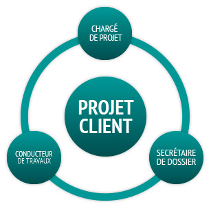 cobi-expertise-projet